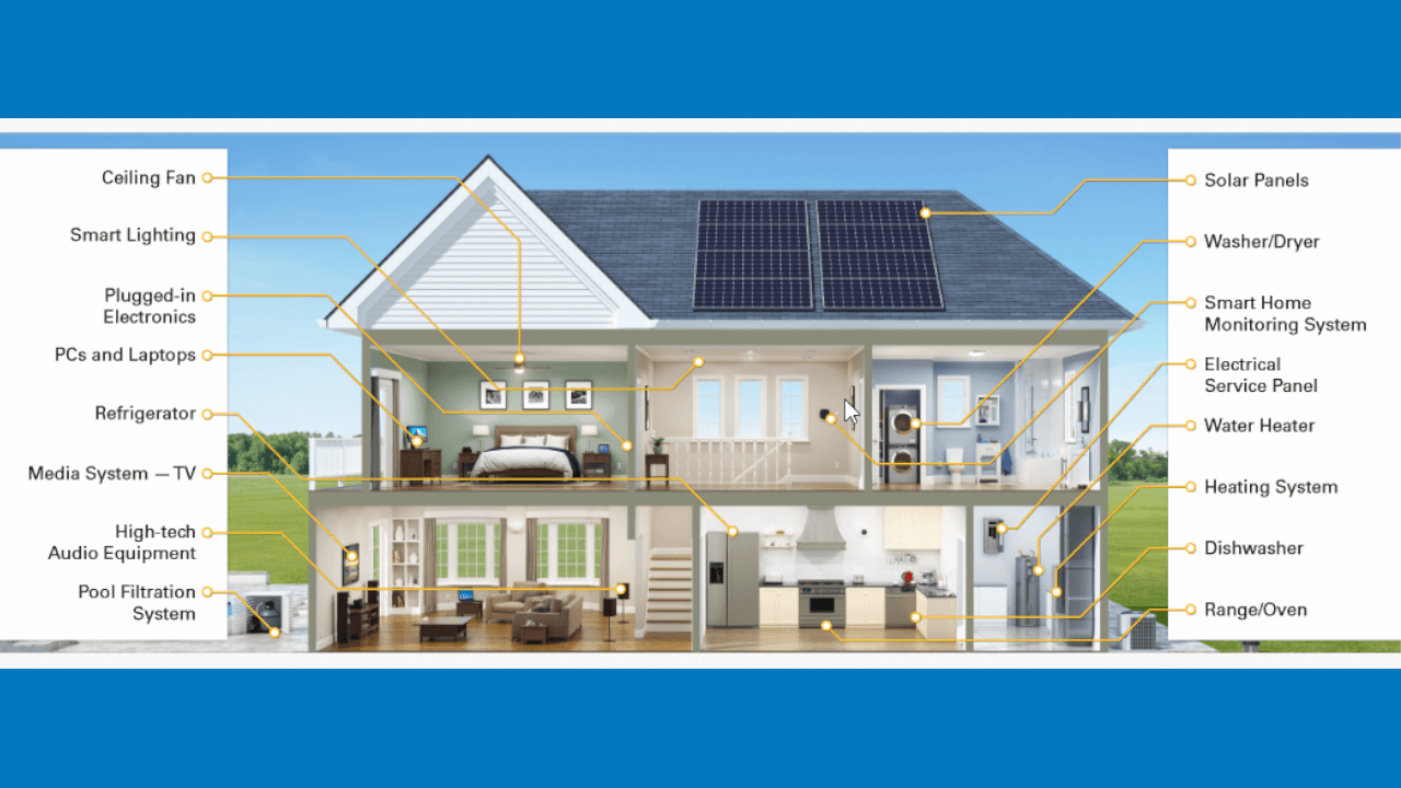 A two-story furnished home with highlights of each appliance potentially covered by equipment breakdown coverage